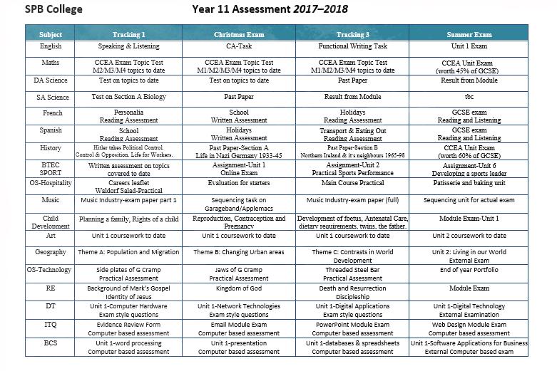 St  Patrick's & St  Brigid's College - Assessment